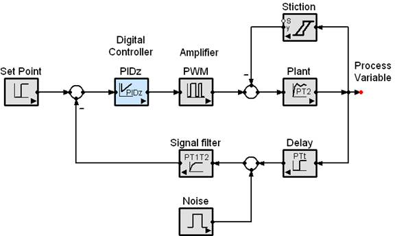 Simple yet capable simulation software simapp this figure shows a realistic control system engineering example with some of the special functions available ccuart Choice Image